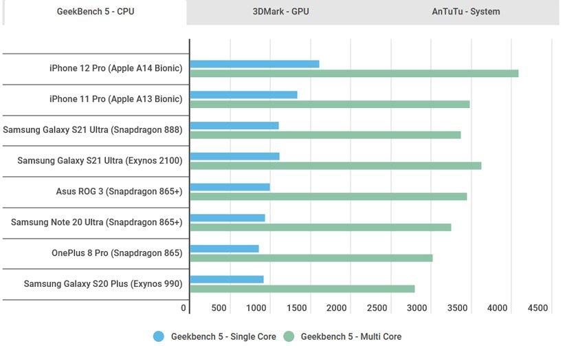 S21 Ultra Performance 4 مقایسه S21 Ultra با پردازندههای SnapDragon 888 و Exynos 2100